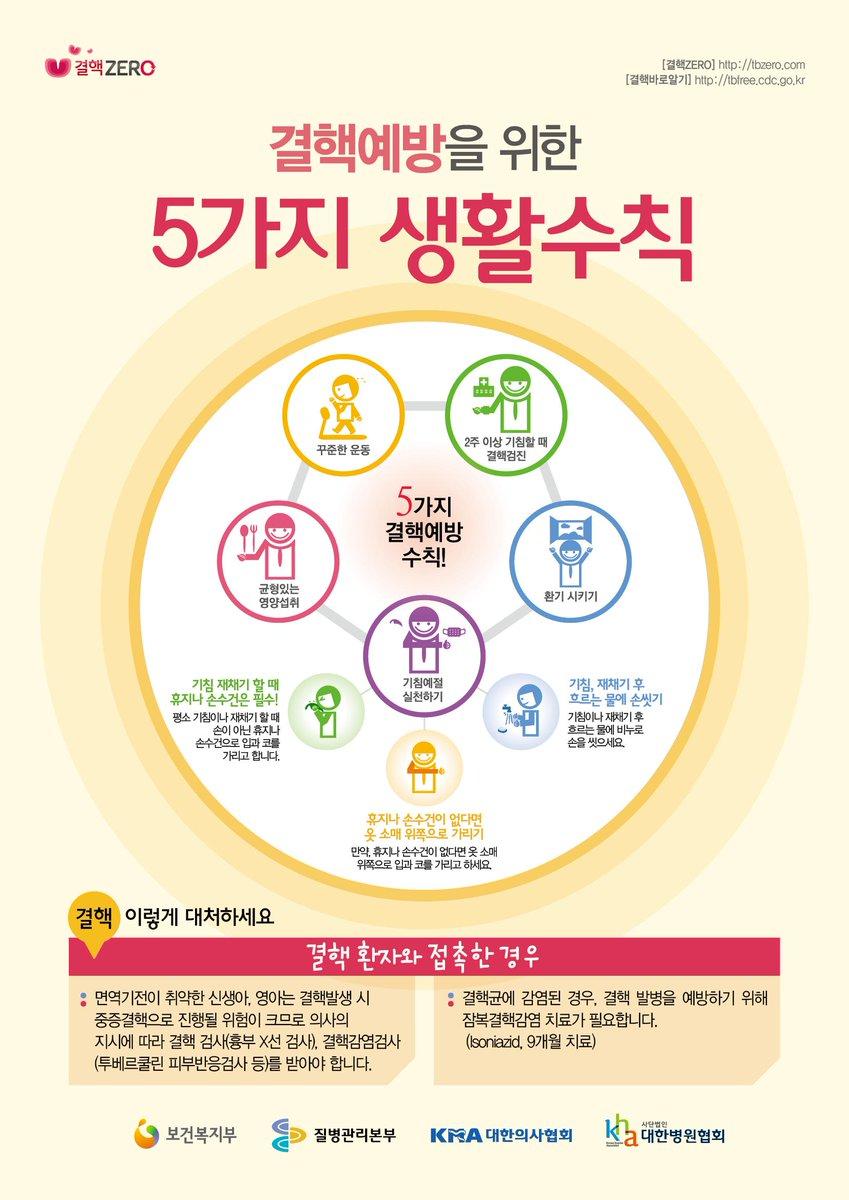 결핵예방을 위한 5가지 생활수칙 꼭 지켜서 결핵을 예방해요~  http://t.co/YWTnIomGwh http://t.co/OXL1WTxDJS