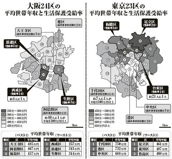 それが現実。しかし今回の住民投票は貧しいほど変化を恐れたという傾向だった  RT @narlingstone これを見たら、東京都特別区と大阪市との経済の差が予想以上に大きくて驚いた http://t.co/54XmEA7Epg