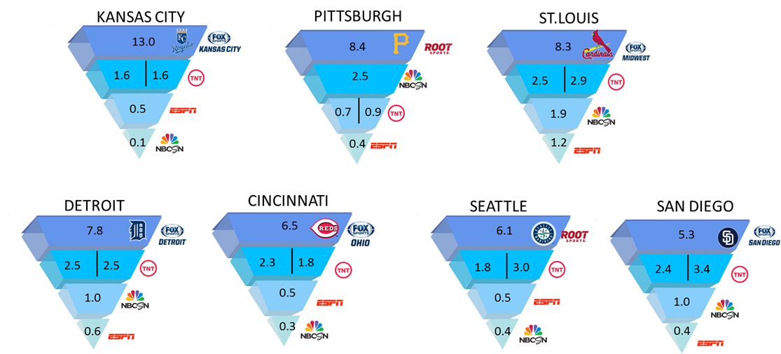 Baseball Is Beating The NBA And NHL Playoffs In Local TV Ratings http://t.co/QD6FYdhQi4 (image) http://t.co/HOCo9SJU0L