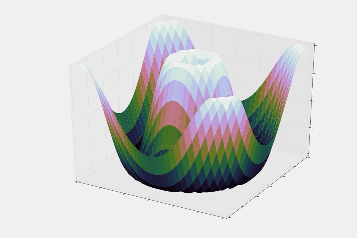 Learn how to create 3D data visualizations directly in your browser w/ Python & Matplotlib http://t.co/NkTYeDy3ot http://t.co/Vxn8jeMklj