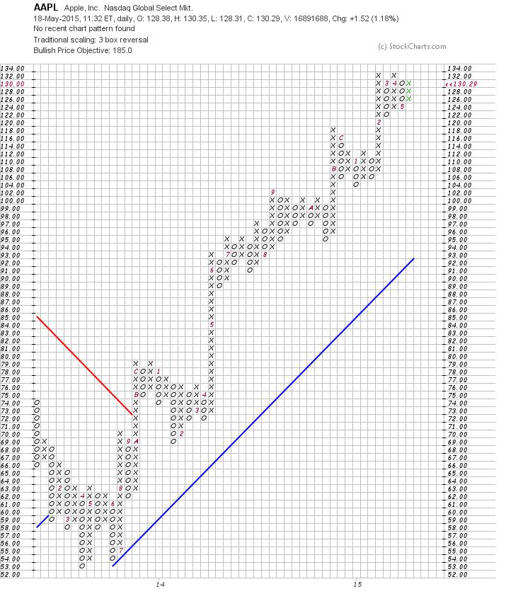 Rptp stock options