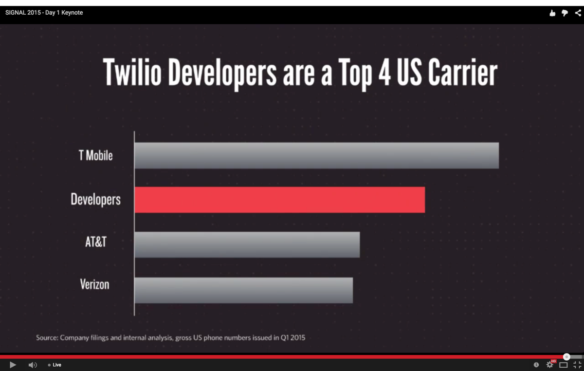 Wow, @Twilio is the #2 TelCo in the US based on number of phone numbers provisioned #SignalConf http://t.co/NPP65c7oPO