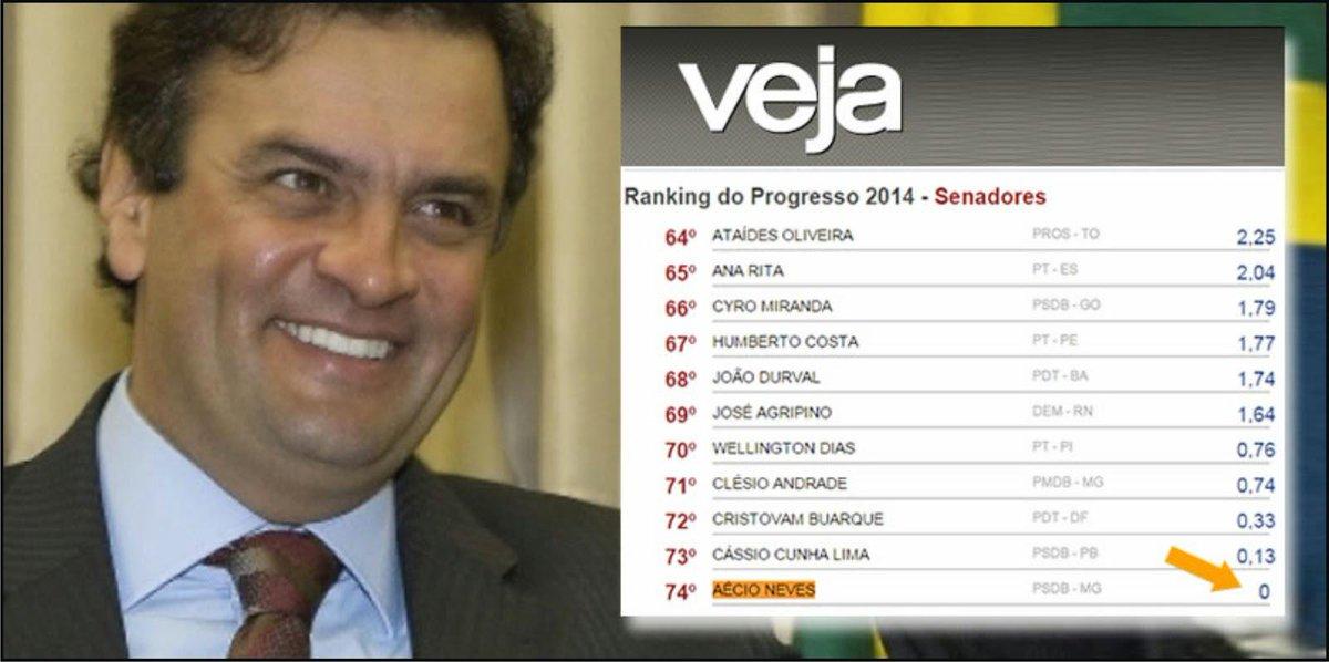O #PSDB tem o que se orgulhar... Eles tem o SENADOR NOTA ZERO!!! >>>> ZE-RO!!!! <<<< #PSDBteuPASSADOteCONDENA http://t.co/tk9k5Wb4X8