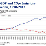 Sweden: You can decouple growth from CO2 emissions: http://t.co/GaGl0sMNzF http://t.co/CLwL9a62iC