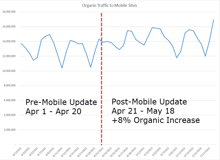 One month post-#Mobilegeddon we're seeing an 8% organic lift across 92 DMG sites with 260MM mobile search referrers. http://t.co/bG3C6vuA3n