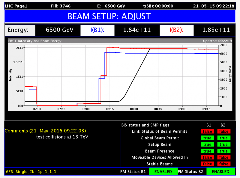 Last night, the LHC at @CERN provided the first test 13 TeV collisions to ATLAS! http://t.co/LAhN5aSqaC #13TeV http://t.co/NLmbzZBcFT
