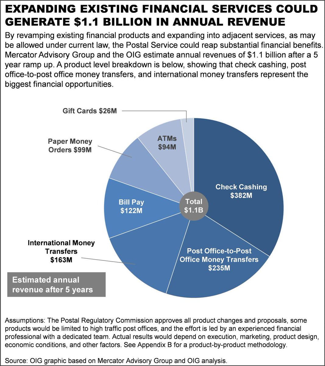 #USPS could make $1.1B in revenue on #FinancialServices without a change in law. http://t.co/GAXYxOcPU1 http://t.co/SjIdO6y9oX