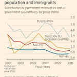 2014 UCL research suggested EU immigrants to UK paid more tax than they took benefits http://t.co/OWuSNej5B3 #bbcqt http://t.co/7u9gY1MXIE
