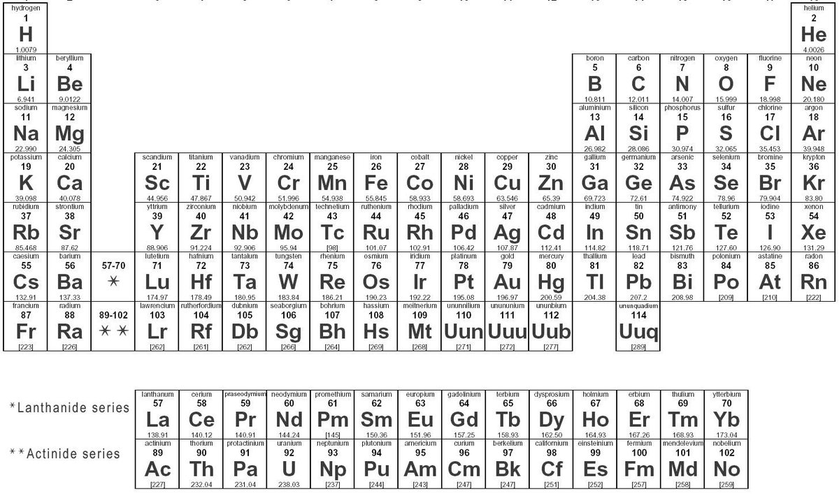 20 things you didnt know about the periodic table scoopnest urtaz Gallery