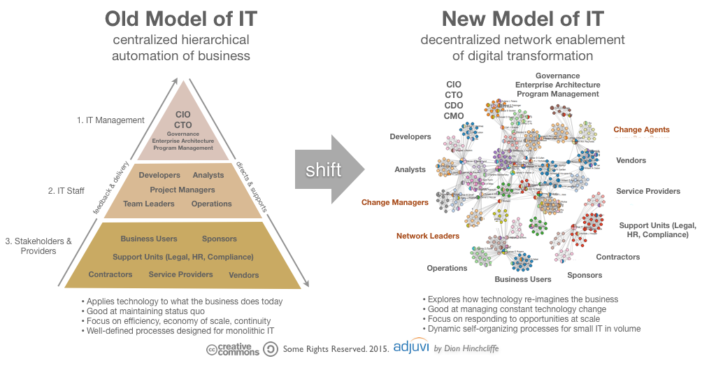 New Post: How IT and the Role of #CIO is Changing http://t.co/3UkLlVuLIT cc @fcc_cio @yuvikochar @lcongdon @jpsmitty http://t.co/A164x9erV7