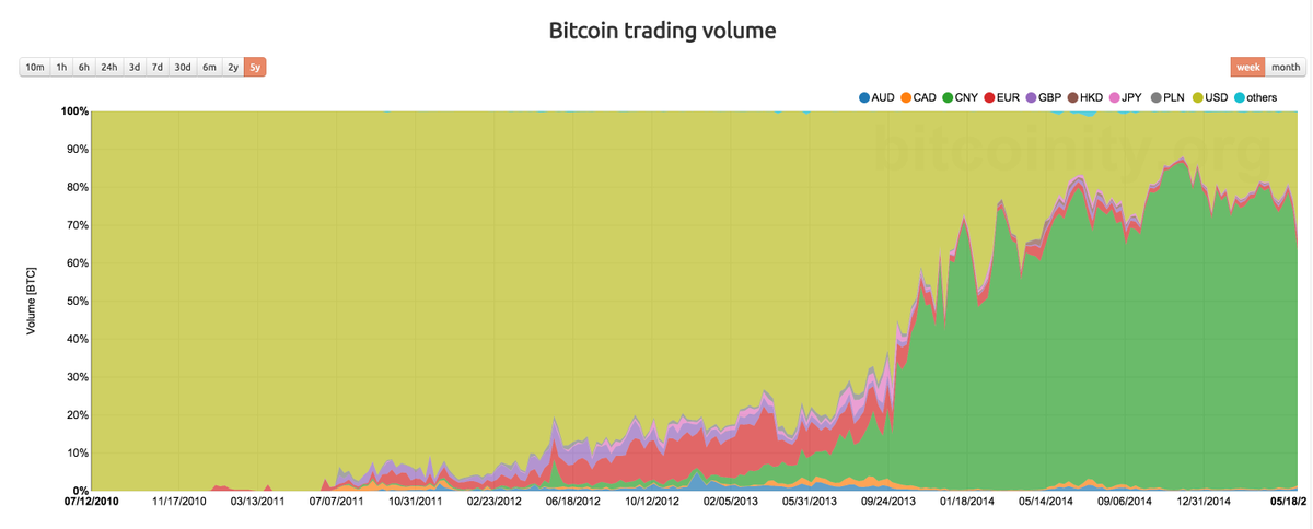 中国元はBitcoin取引の70%以上占めている - CNY trades make up over 70% of Bitcoin volume http://t.co/S8YKaOTUdw http://t.co/qweT5xak34