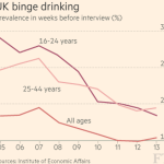 """UK: data suggest today's young people are """"most clean-living generation for quite some time"""" http://t.co/gAajCMCls3"""