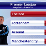 Chelsea have set a new Premier League record this season for most days led in a single campaign, beating #MUFC #SSNHQ http://t.co/0MAeomr8mI