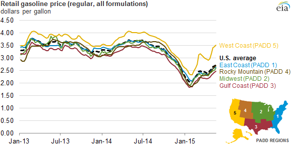 Today in #Energy: Retail #gasoline prices lowest since 2009 heading into Memorial Day weekend http://t.co/6MOWj38rg5 http://t.co/rpd699hjME