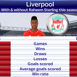 With/without Sterling this season. http://t.co/ODzZ8jOZbP