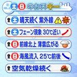 【5/22-19:10 TBC気象台】土日の宮城県内、日曜日に薄い雲が多くなる程度で、天気の大きな崩れはないでしょう。土曜日は特に暑く、最高気温は30度近くまで上がる所が多い見込み。運動会という学校も多いようですが、熱中症には注意を。 http://t.co/3WCEjd2kD3