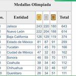 El equipo #Jalisco de la Olimpiada Nacional sigue haciendo historia. ¡Muchas felicidades a todos por su esfuerzo! http://t.co/f1thh0LEIJ
