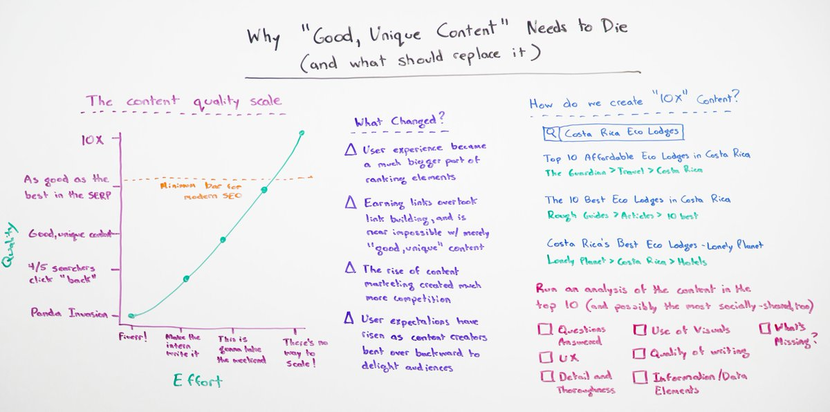 #PREACH: Why Good, Unique Content Needs to Die: http://t.co/pwvtbBvBhK via @moz Best whiteboard friday yet. #content http://t.co/KqkjmSXTcP