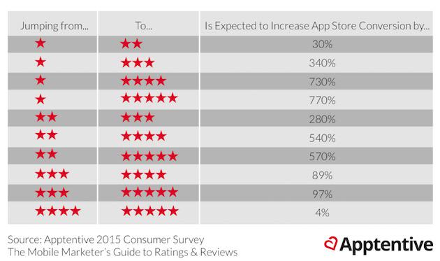 How Influential Are #Mobile App Star Ratings? http://t.co/S9GlvS2ht3 via @marketingprofs #mobileapps http://t.co/5ORt35HR0o
