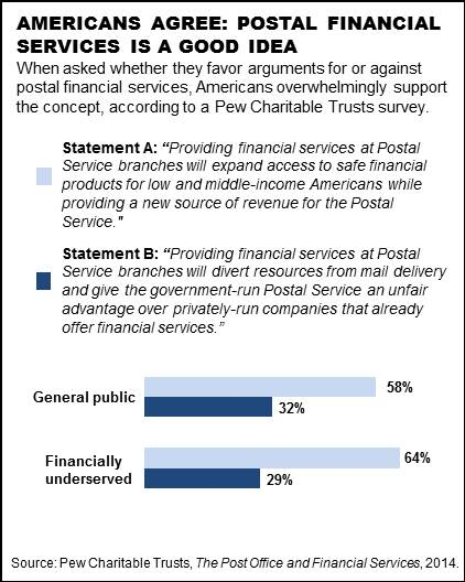 People across political spectrum support expanded #USPS #FinancialServices, says @pewtrusts http://t.co/GAXYxOcPU1 http://t.co/1pNZfSZcNW