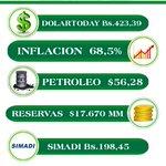 """""""@DolarToday: Así esta la economía venezolana al cierre de hoy -► https://t.co/ZTRMAWzW2Y http://t.co/WocVOYHEn3"""""""