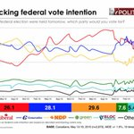 NDP Surge Is Real, Poll Suggests http://t.co/bSDgz5Y3Vm via @huffingtonpost + @ipoliticsca #CdnPoli http://t.co/GM31lzvRyj