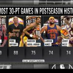 LeBron James now has 74 career 30-point playoff game, tied with Jerry West for 4th-most all-time. http://t.co/v61j6CY9V8