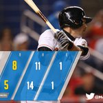 RECAP: Ichiro passes Babe Ruth on all-time hits list, but #Marlins fall to Orioles. http://t.co/bpQnrj1SSt http://t.co/Ff7gB3CfdZ