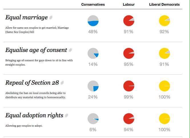 Very happy for Ireland! Now remember how our Government voted on the same issue... http://t.co/9jt9tEjvm7