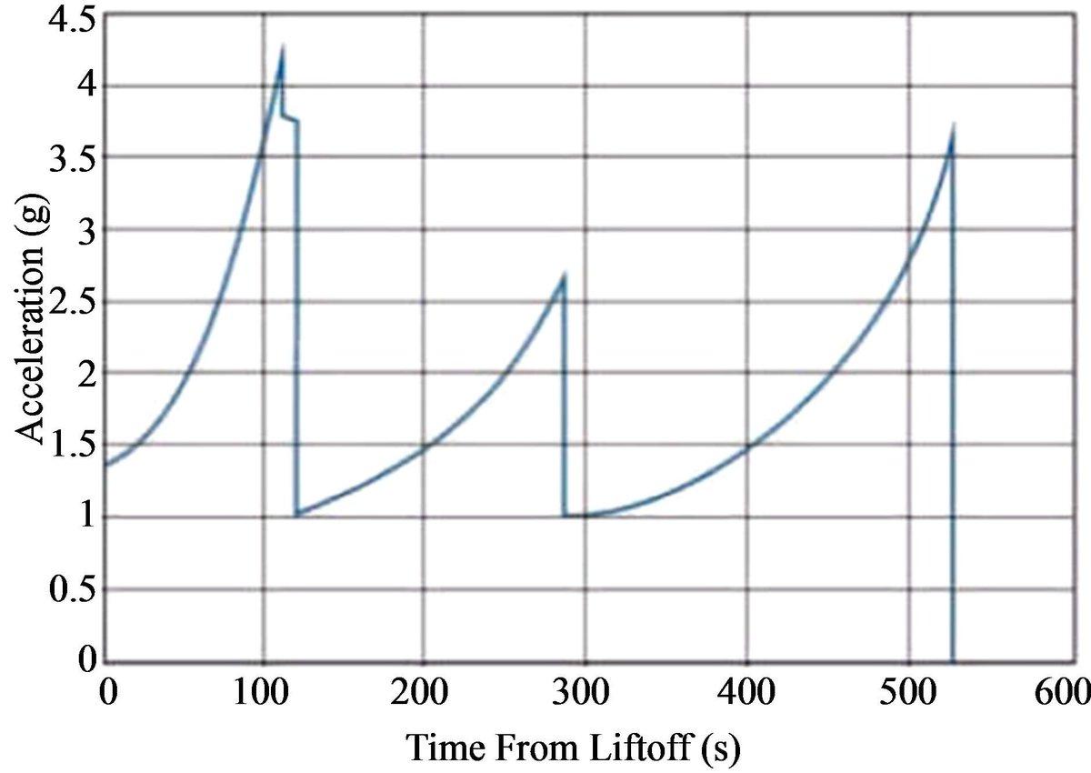 ソユーズ打ち上げのときのGの変化のグラフです。ブースター切り離しごとに加速Gが突然なくなるのが三半規管的に気持ちわるいことを昨日体感しました。 http://t.co/FtFrRocVUI