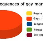 As Ireland votes Yes to equal marriage, its time to reflect on the consequences this will have on society: http://t.co/1wvRov0wQg