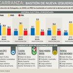 Historial electoral reciente en #VenustianoCarranza muestra control del #PRD en la demarcación. http://t.co/ekzNfhlMM0 #México