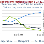 Just reached 85F @ the Fairbanks Airport...21 degrees above normal for May 23rd as of 4PM.#WarmWx http://t.co/rVQlU2y7bL
