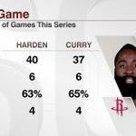 After halftime, James Harden and Stephen Curry have had nearly identical stats. Game 3: 9 ET, ESPN http://t.co/1yslbdwQL8