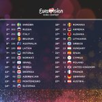 The score board from tonights show! #Eurovision http://t.co/si7JLN31gE