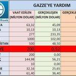 Ankara, GAZZEye Çerez Parasını Bile Çok Gördü!! @34fuzuli34 @Garipler2014 @gonul_insani_ @JeansBiri @SiyasetBilimci http://t.co/pi5YBaOTNl