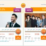 Were losing by soo much here in MTV Italy.  Do you guys think we can catch up?  #1DForMMVA http://t.co/pmD7vp5gZP