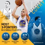 Stephen Curry has the record for 3-pointers made in one postseason … and he isn't done this season http://t.co/ia6RwqqQ59