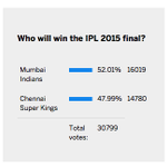 Favourites for todays IPL final? Our poll has @mipaltan ahead of @ChennaiIPL but not by much http://t.co/H47aesukiK