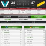 Buckle up Tigers! #AFLPowerTigers #SuperCoach http://t.co/EDlsyRADVH http://t.co/Jf5YJpbIol
