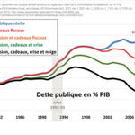 Hors cadeaux fiscaux, la #dette de la #France nest que de 50% du #PIB ! Un injustice de plus? Sans aucun doute. http://t.co/Dp7X33owbp