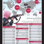 #انفوجرافيك_الوسط   أعداد المقاتلين الأجانب في صفوف #داعش http://t.co/qis4G8d0RV http://t.co/U8hd1AR6ky