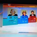 Spannung in Madrid: Knapper Vorsprung von Carmena (von linker Podemos unterstützt) vor Aguirre (konservative PP) http://t.co/Zkz917elJw