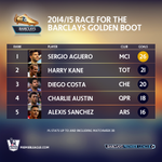 Heres how the Race for the @BarclaysFooty Golden Boot finished... #BPLfinale http://t.co/iv8FnxrLkW