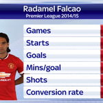 Radamel Falcao departs Old Trafford after a disappointing spell playing for Manchester United. #SSNHQ http://t.co/6z5kAGIiO4