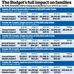 Independent NATSEM analysis shows the Budgets hidden hit on low income families #auspol - http://t.co/s6fw2Y8x5L http://t.co/u6LkjntG7H