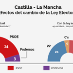 CLM antes y ahora con la Ley electoral. Ufff  http://t.co/jpN7wjIgEY @elespanolcom