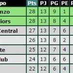 Unicos INVICTOS a 1 de los punteros. Marco Ruben unico goleador del torneo. Vamos Lakd ! http://t.co/QAk2aBlXiA