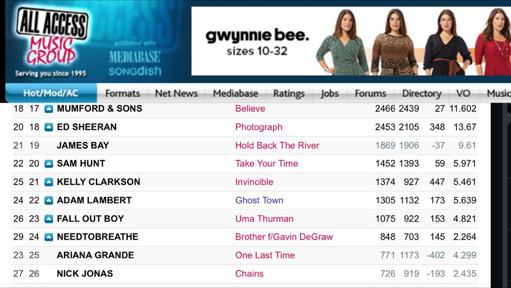 Ghost Town HAC - #22!! Spin increase +25 spins! Now over 1300 spins! http://t.co/VmFTvtpOyu