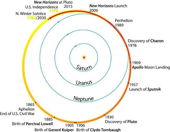 Well there's some perspective  RT @amazingmap: All of US history has occurred within a single Pluto orbit http://t.co/sxEBpNJ2GV